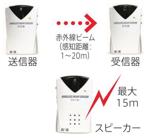 ワイヤレスビーム式 徘徊離床感知器の画像