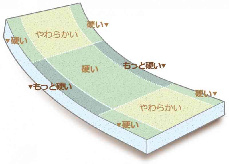 縦成形わたを使用し弾力のあるマットレス:FM-ソフレスト の画像